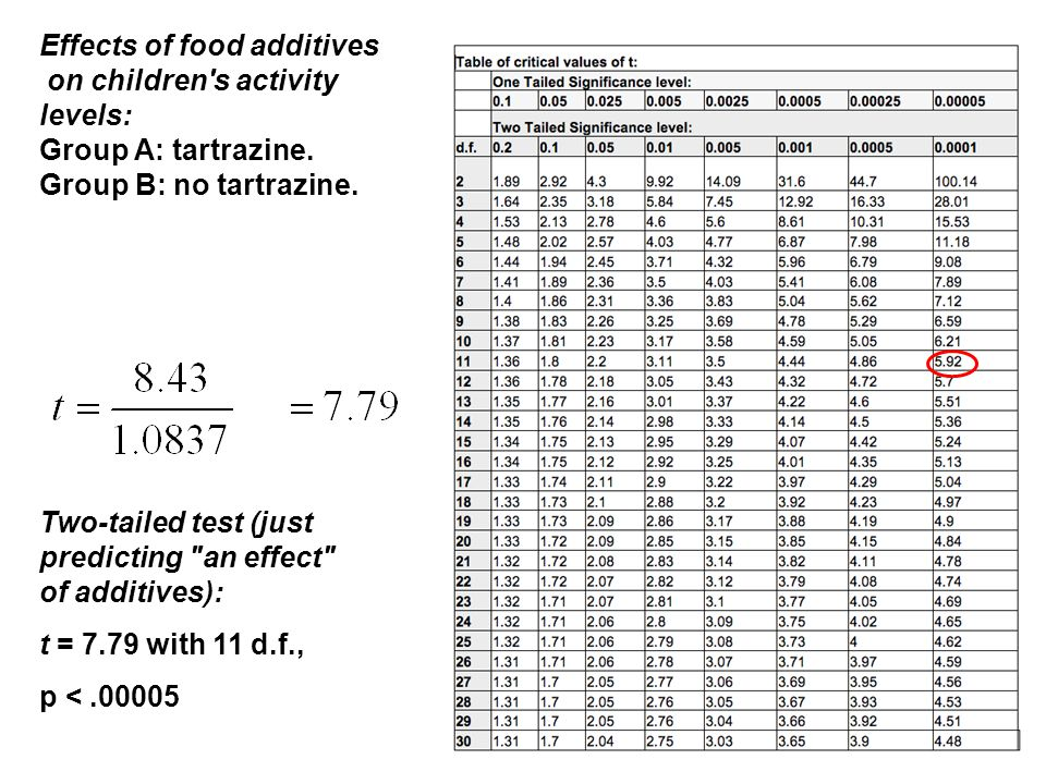 Effects of food additives on children s activity levels: Group A: tartrazine.
