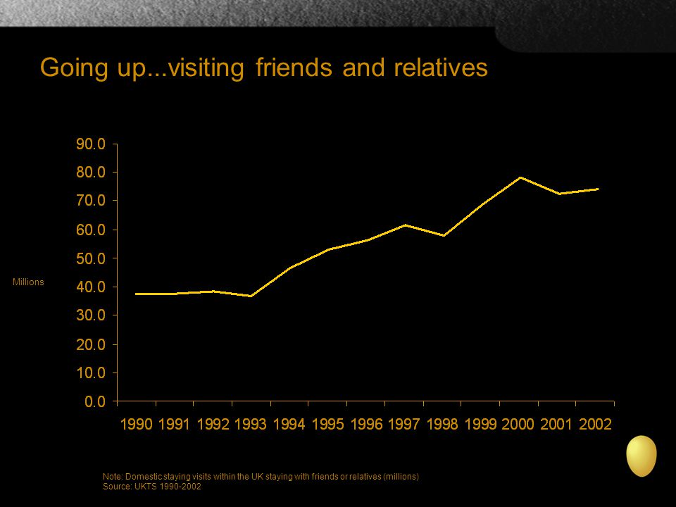 Going up...visiting friends and relatives Note: Domestic staying visits within the UK staying with friends or relatives (millions) Source: UKTS 1990-2002 Millions
