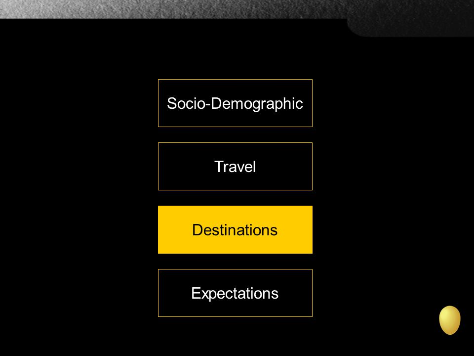 Socio-Demographic Travel Destinations Expectations