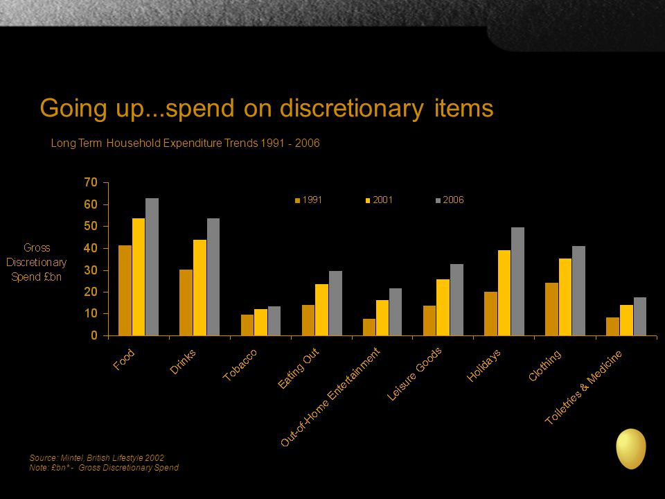 Going up...spend on discretionary items Source: Mintel, British Lifestyle 2002 Note: £bn* - Gross Discretionary Spend Long Term Household Expenditure Trends 1991 - 2006