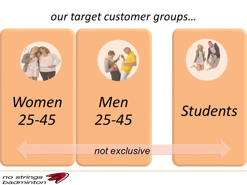 our target customer groups… Women 25-45 Men 25-45 Students not exclusive