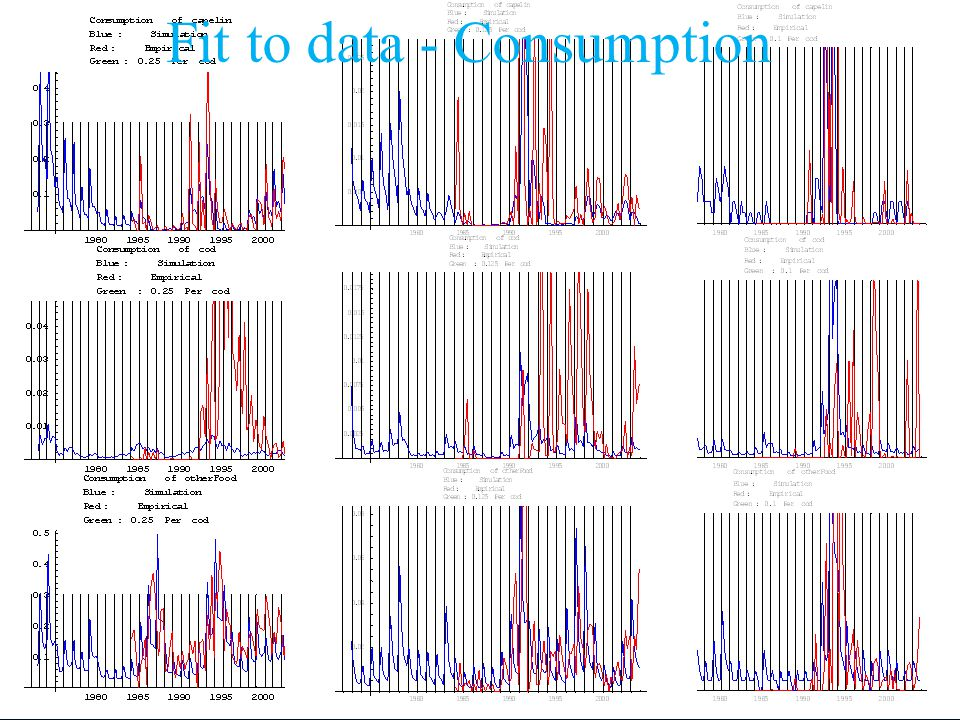 Fit to data - Consumption