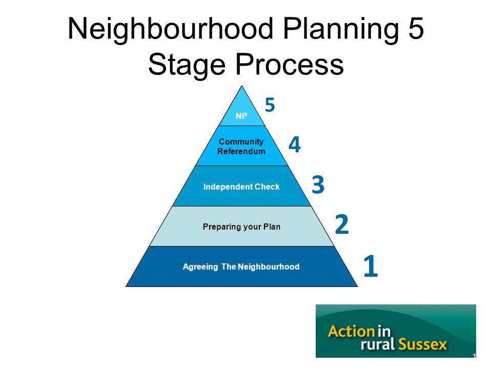 Neighbourhood Planning 5 Stage Process 14 NP Community Referendum Independent Check Preparing your Plan Agreeing The Neighbourhood 5 1 2 3 4