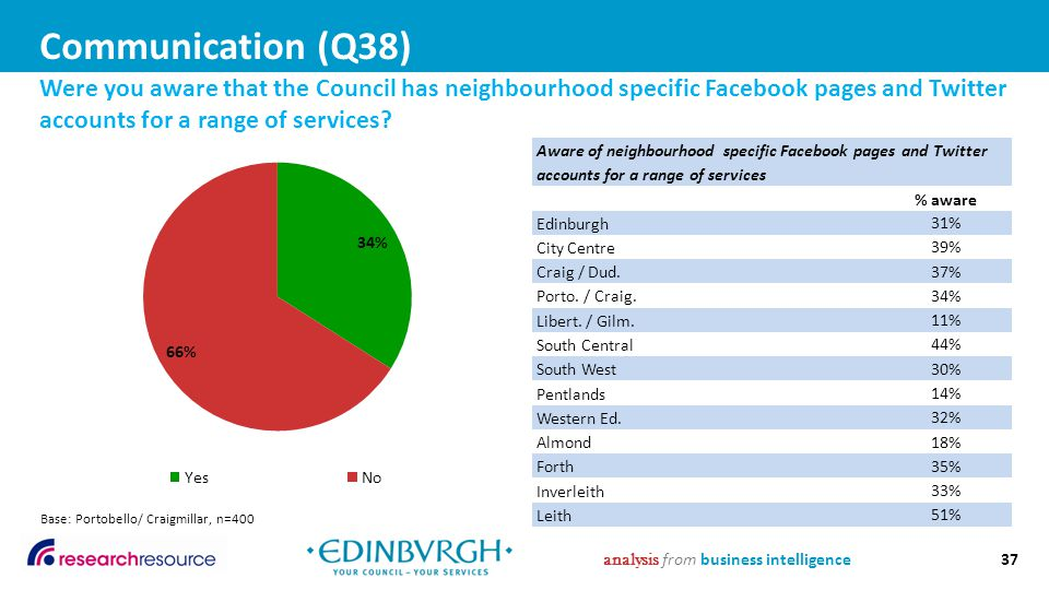 Communication (Q38) analysis from business intelligence37 Were you aware that the Council has neighbourhood specific Facebook pages and Twitter accounts for a range of services.