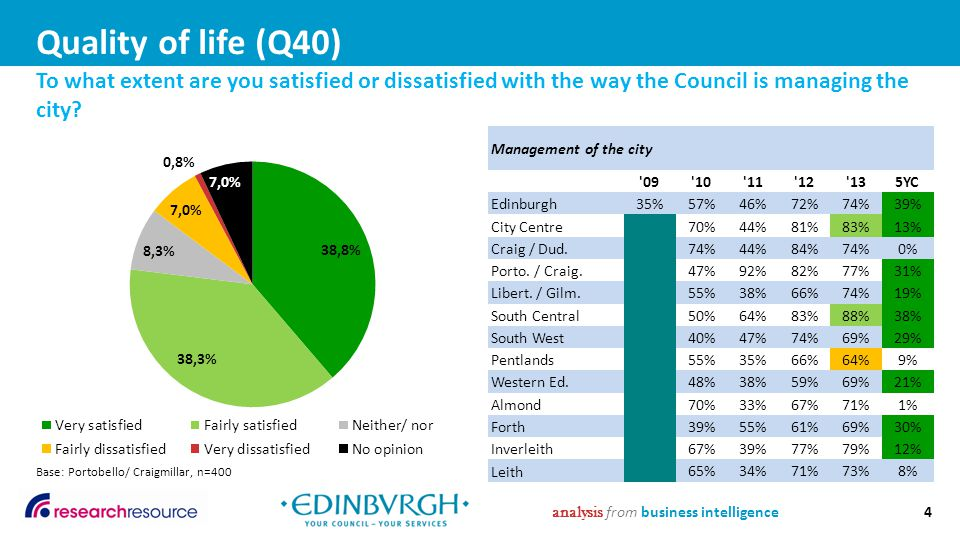 Quality of life (Q41)  Following on from this, respondents were asked for their reasons why they were satisfied or dissatisfied with the way the Council is managing the city.