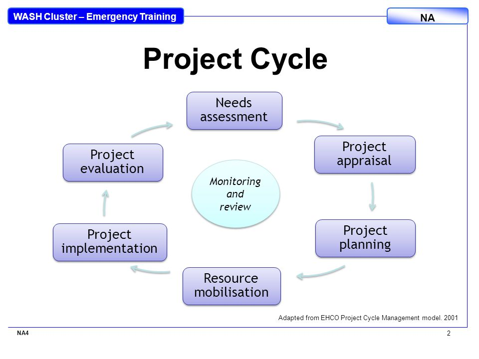 WASH Cluster – Emergency Training NA NA4 2 Project Cycle Adapted from EHCO Project Cycle Management model.