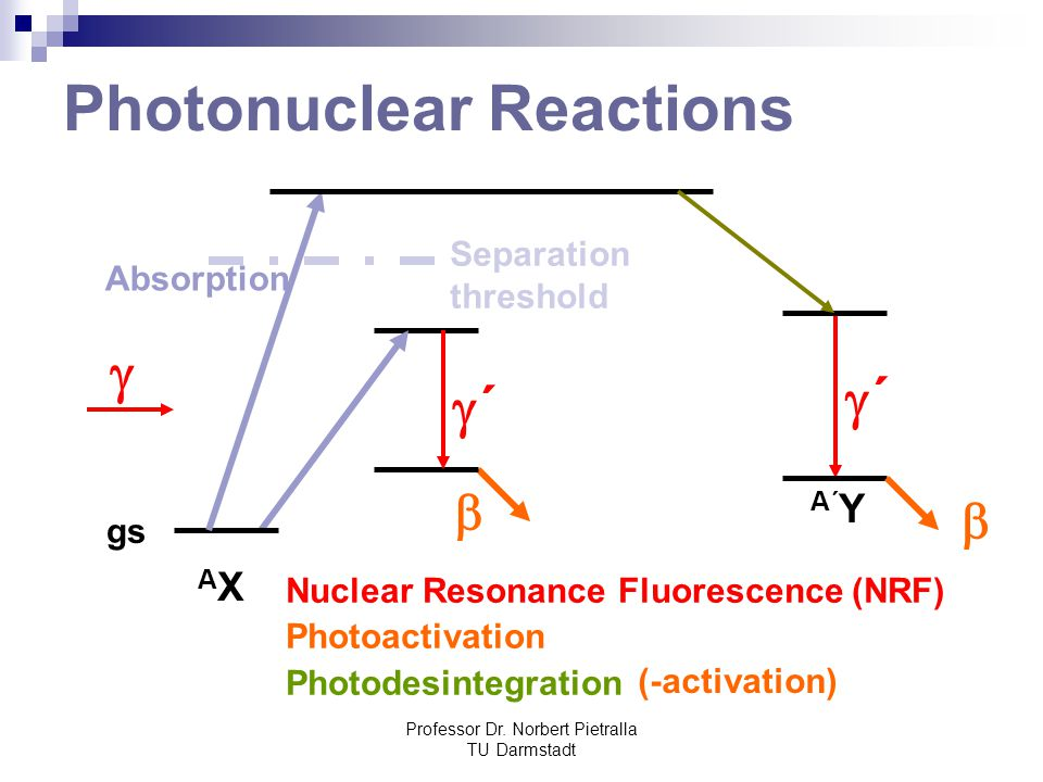 Professor Dr. Norbert Pietralla TU Darmstadt Photonuclear Reactions gs ´´  Separation threshold AXAX A´ Y  Nuclear Resonance Fluorescence (NRF) Ph