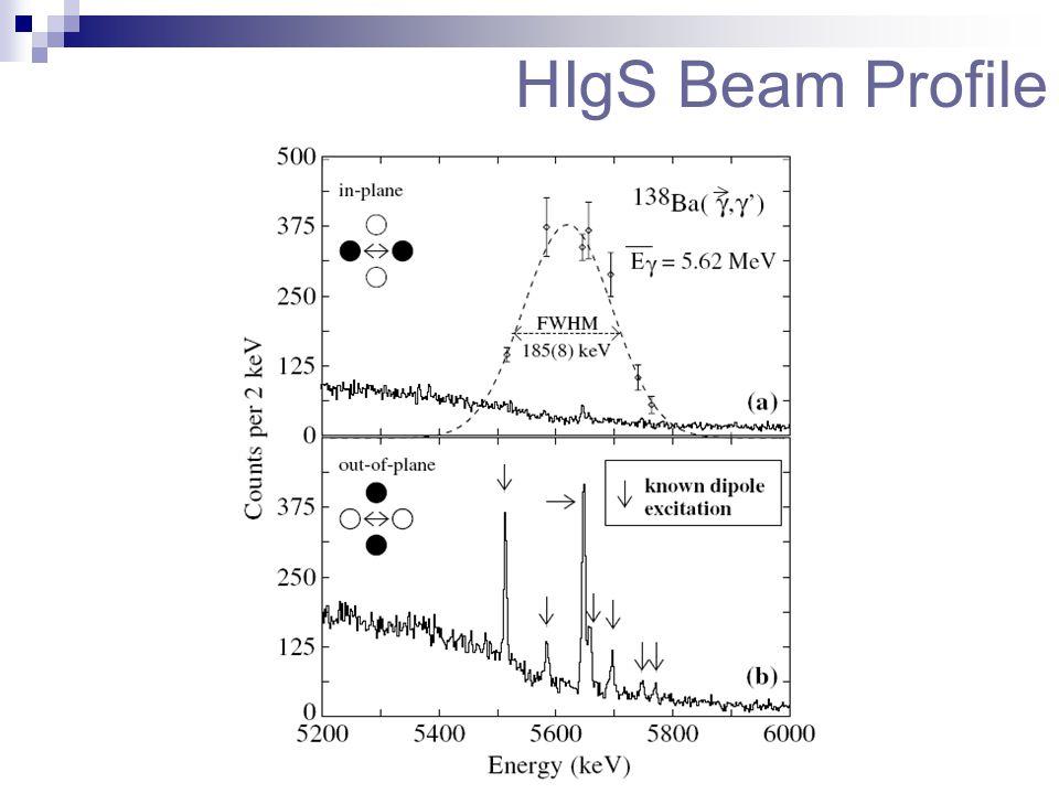 HIgS Beam Profile
