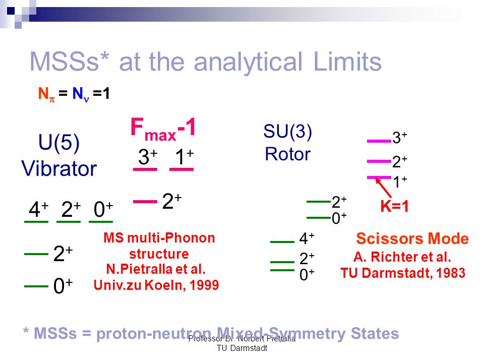 Professor Dr. Norbert Pietralla TU Darmstadt MSSs* at the analytical Limits N  = N =1 0+0+ 2+2+ 4+4+ 0+0+ 2+2+ SU(3) Rotor 2+2+ 3+3+ 1+1+ Scissors Mo