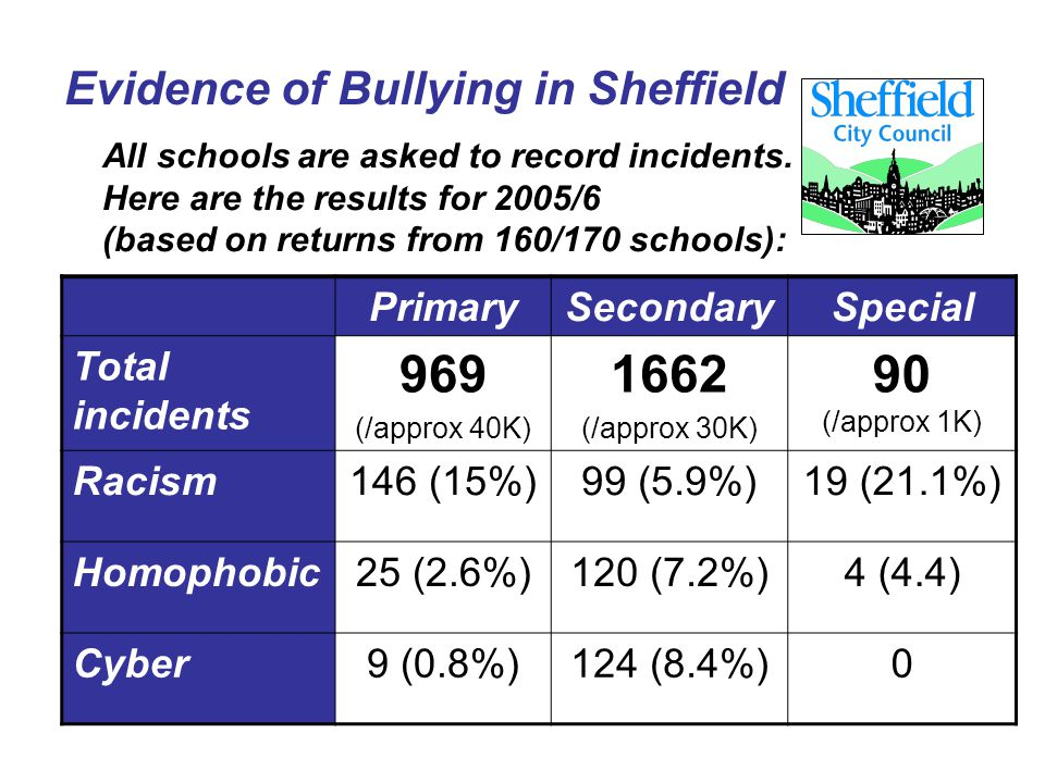 Evidence of Bullying in Sheffield All schools are asked to record incidents. Here are the results for 2005/6 (based on returns from 160/170 schools):