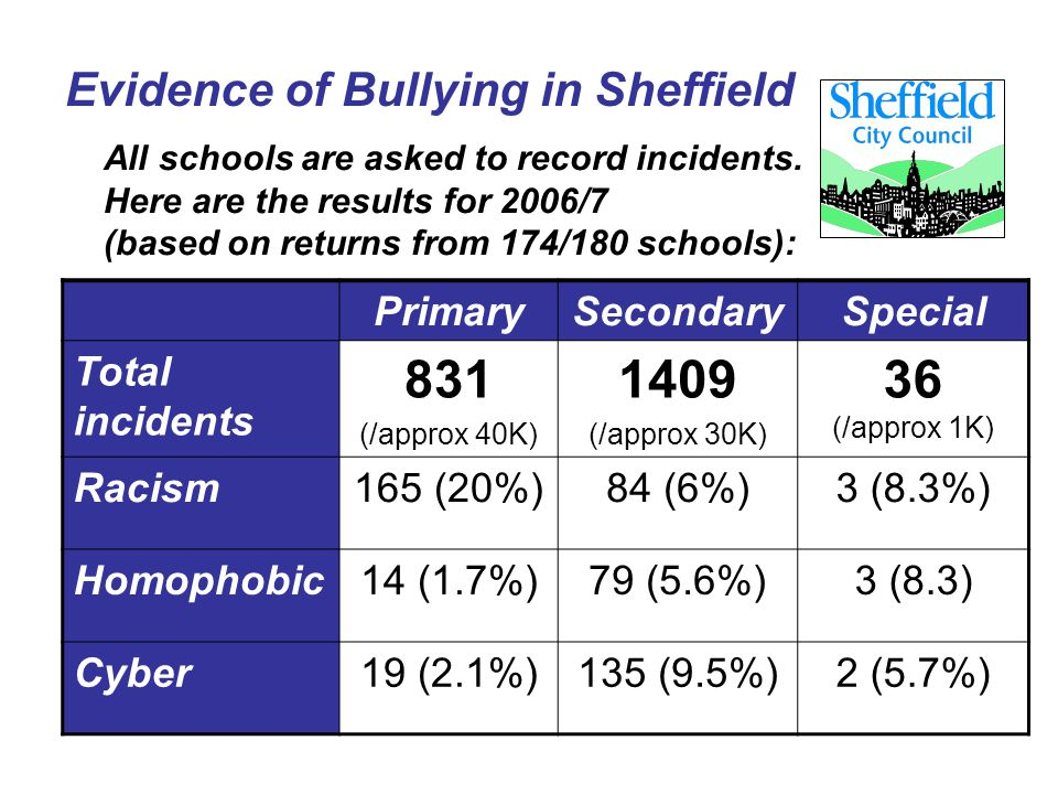 Evidence of Bullying in Sheffield All schools are asked to record incidents. Here are the results for 2006/7 (based on returns from 174/180 schools):