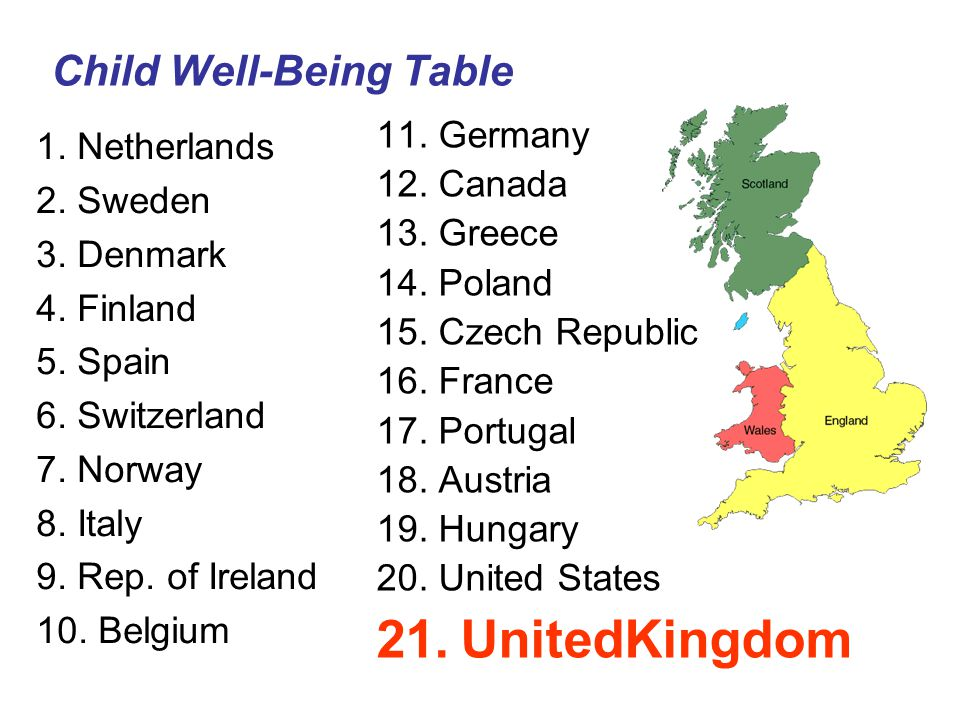Child Well-Being Table 1. Netherlands 2. Sweden 3. Denmark 4. Finland 5. Spain 6. Switzerland 7. Norway 8. Italy 9. Rep. of Ireland 10. Belgium 11. Ge