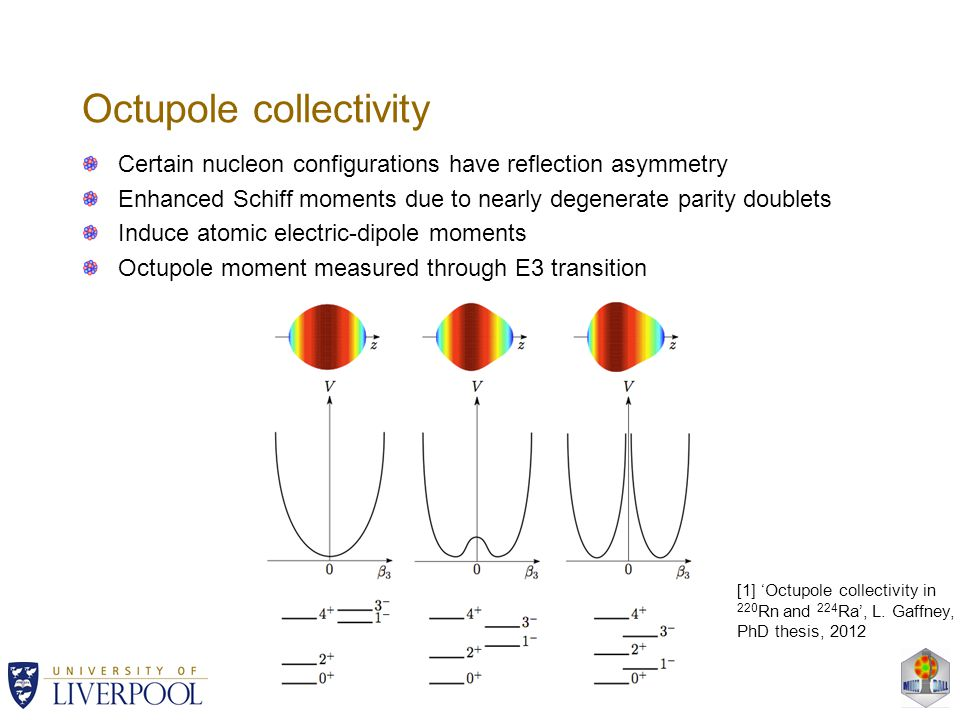 Octupole collectivity Certain nucleon configurations have reflection asymmetry Enhanced Schiff moments due to nearly degenerate parity doublets Induce atomic electric-dipole moments Octupole moment measured through E3 transition [1] 'Octupole collectivity in 220 Rn and 224 Ra', L.