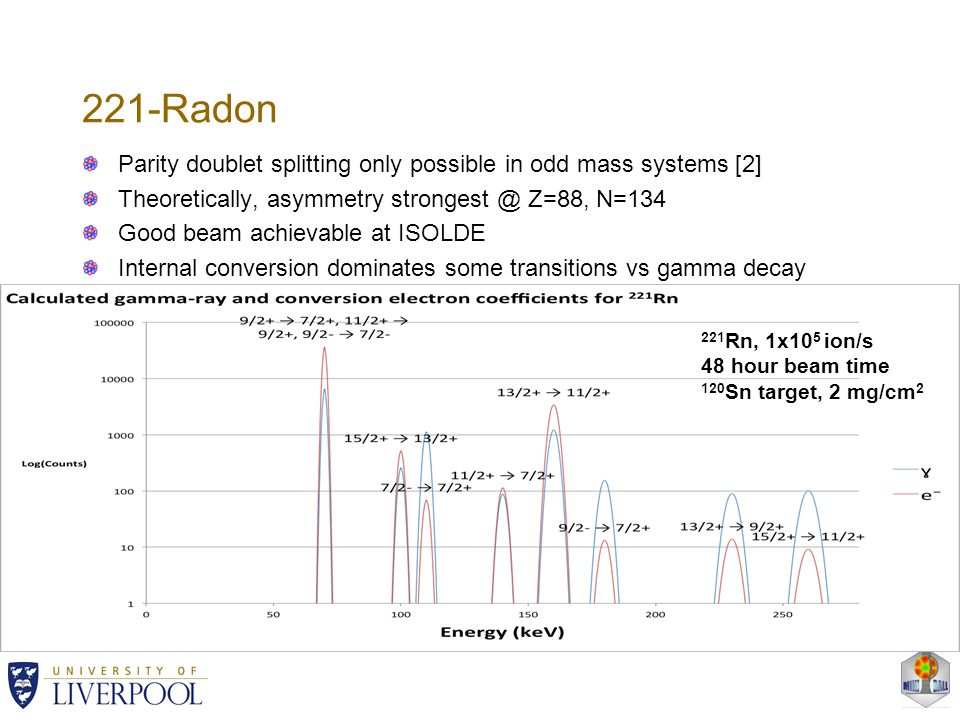 221-Radon Parity doublet splitting only possible in odd mass systems [2] Theoretically, asymmetry Z=88, N=134 Good beam achievable at ISOLDE Internal conversion dominates some transitions vs gamma decay 221 Rn, 1x10 5 ion/s 48 hour beam time 120 Sn target, 2 mg/cm 2