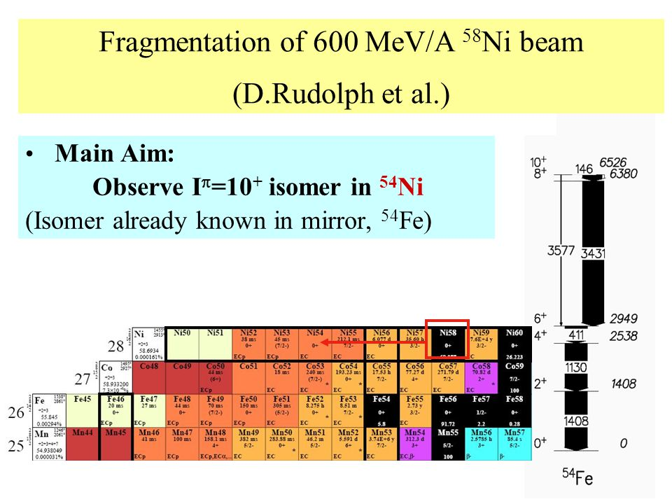 Main Aim: Observe I  =10 + isomer in 54 Ni (Isomer already known in mirror, 54 Fe) Fragmentation of 600 MeV/A 58 Ni beam (D.Rudolph et al.)