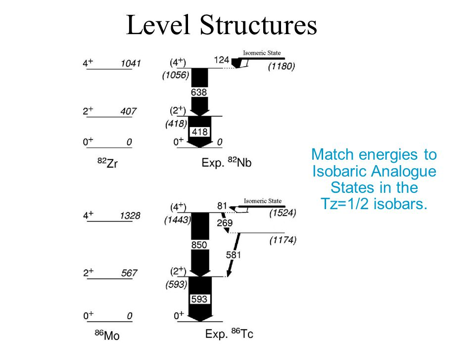 Match energies to Isobaric Analogue States in the Tz=1/2 isobars. Level Structures