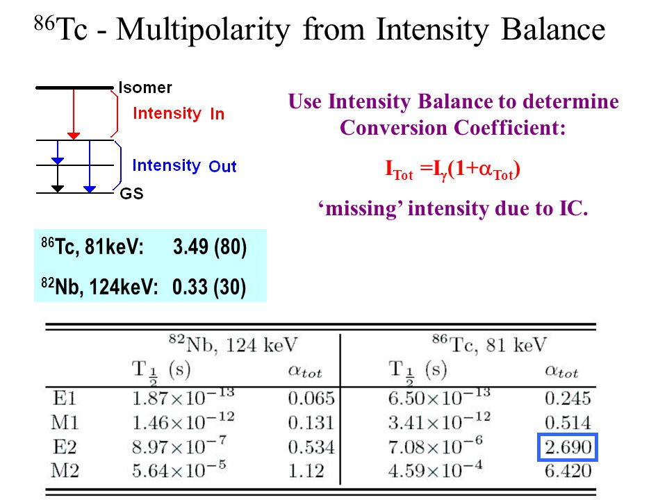 86 Tc - Multipolarity from Intensity Balance 86 Tc, 81keV: 3.49 (80) 82 Nb, 124keV: 0.33 (30) Use Intensity Balance to determine Conversion Coefficient: I Tot =I  (1+  Tot ) 'missing' intensity due to IC.