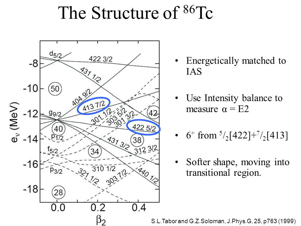 The Structure of 86 Tc Energetically matched to IAS Use Intensity balance to measure α = E2 6 + from 5 / 2 [422]+ 7 / 2 [413] Softer shape, moving into transitional region.