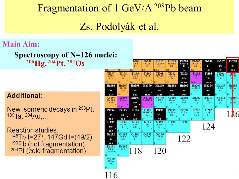 Fragmentation of 1 GeV/A 208 Pb beam Zs. Podolyák et al.