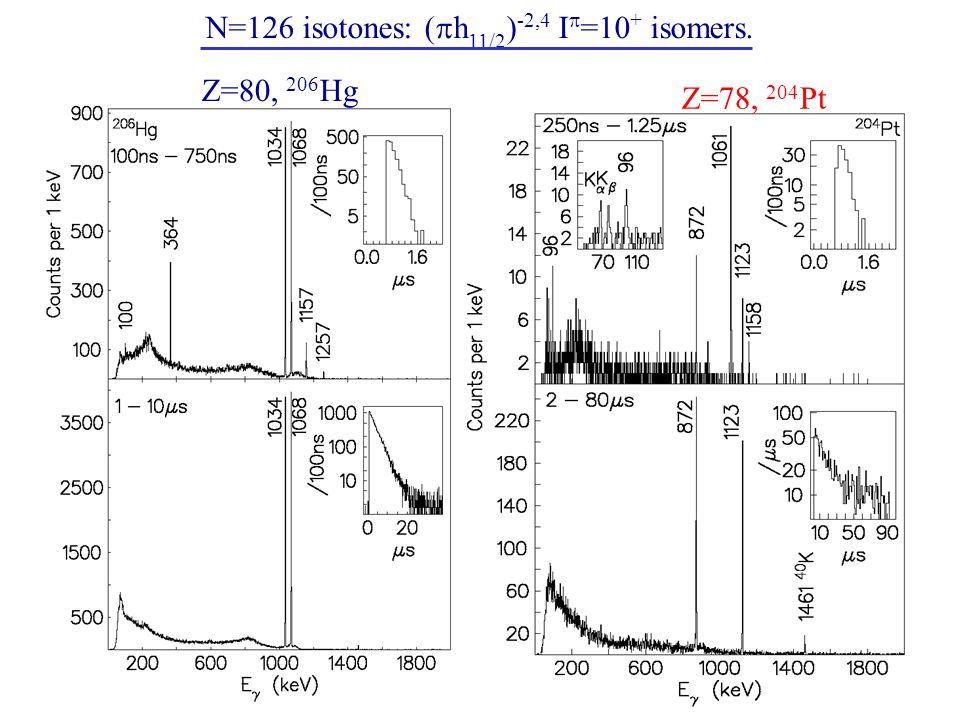 N=126 isotones: (  h 11/2 ) -2,4 I  =10 + isomers. Z=80, 206 Hg Z=78, 204 Pt