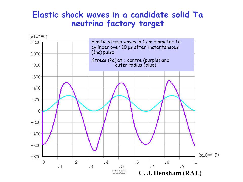 Elastic shock waves in a candidate solid Ta neutrino factory target Elastic stress waves in 1 cm diameter Ta cylinder over 10 μs after 'instantaneous' (1ns) pulse Stress (Pa) at :centre (purple) and outer radius (blue) C.