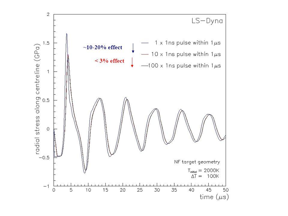 ~10-20% effect < 3% effect