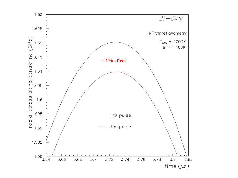 < 1% effect