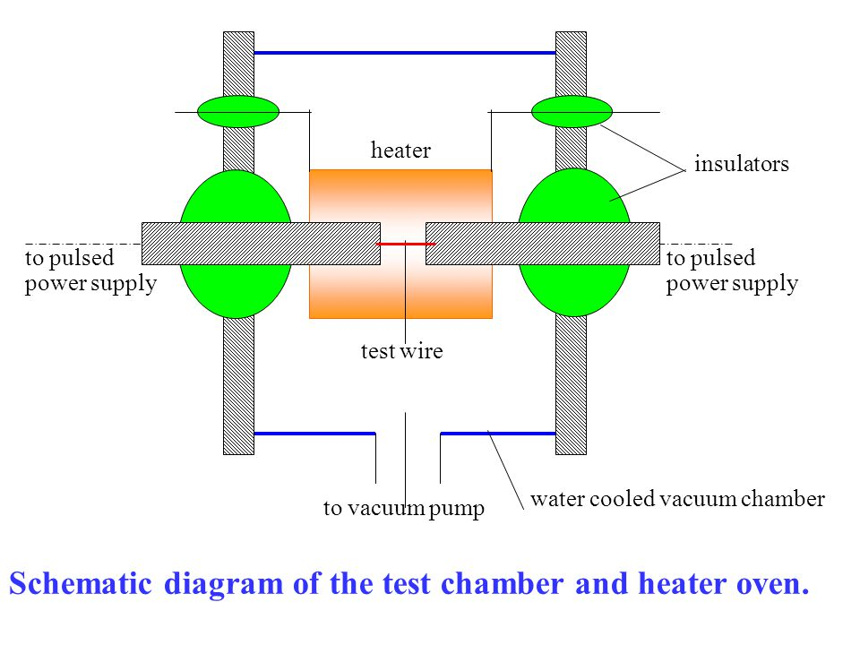 to vacuum pump heater test wire insulators to pulsed power supply water cooled vacuum chamber Schematic diagram of the test chamber and heater oven.