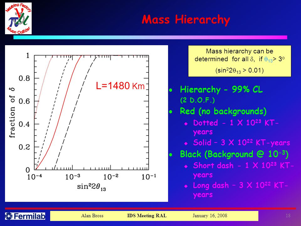 Alan Bross IDS Meeting RAL January 16, Mass hierarchy can be determined for all , if  13 > 3 o (sin 2 2  13 > 0.01) Mass Hierarchy L=1480 Km  Hierarchy - 99% CL (2 D.O.F.)  Red (no backgrounds) u Dotted - 1 X KT- years u Solid – 3 X KT-years  Black ) u Short dash - 1 X KT- years u Long dash – 3 X KT- years