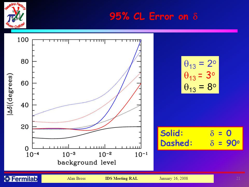 Alan Bross IDS Meeting RAL January 16, % CL Error on  Solid:  = 0 Dashed:  = 90 o  13 = 2 o  13 = 3 o  13 = 8 o