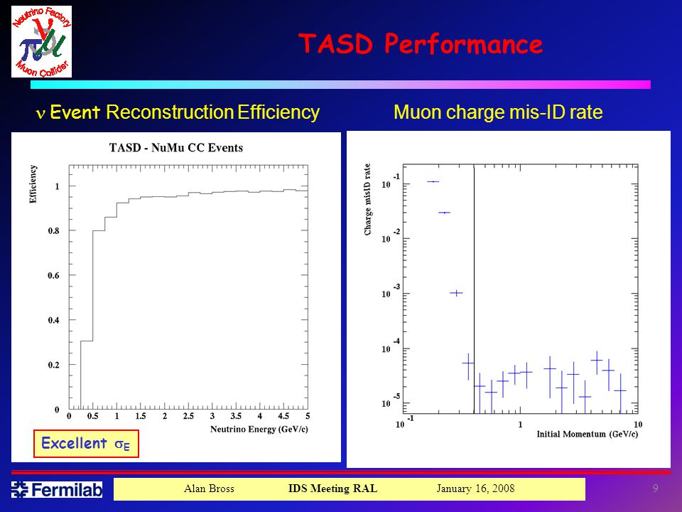 Alan Bross IDS Meeting RAL January 16, TASD Performance  Event Reconstruction Efficiency Muon charge mis-ID rate Excellent  E