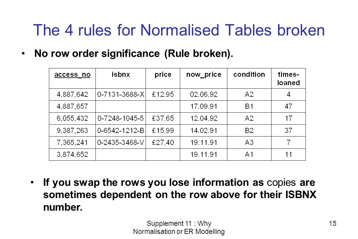 Supplement 11 : Why Normalisation or ER Modelling 15 The 4 rules for Normalised Tables broken No row order significance (Rule broken). If you swap the