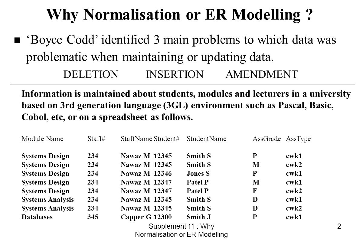 Supplement 11 : Why Normalisation or ER Modelling 13 P# Ptitle Pdesc p1 Accounts Excel p2 Stock Control Database p3 Reservation Rooms p4 Sales Cobol PROJECTS PROJ_EMP EMPLOYER E# Ename Eaddress e1 ICI Wilton Rd e2 British Steel South Bank e4 MBC Middlesbrough e8 University of Teesside Borough Rd P# E# p1 e4 p1 e8 p2 e8 p3 e8 p3 e1 p3 e2 p4 e2 PROJECT and EMPLOYER are linked via the relationship PROJ_EMP u Relationship is used to share attributes (data) between entities u Allows the linkage necessary to build a DATA MODEL u DATA MODEL for PROJECTS
