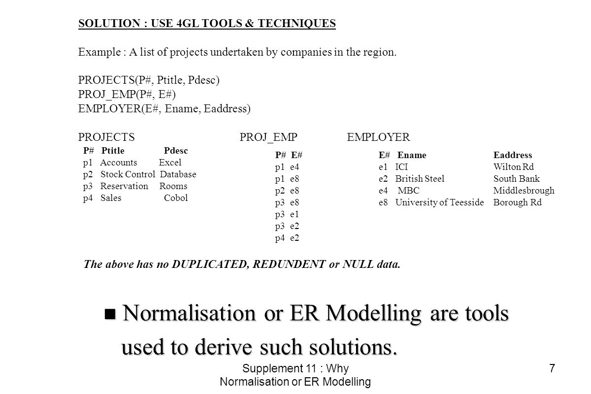 Supplement 11 : Why Normalisation or ER Modelling 18 No Duplicate Rows (Rule broken).