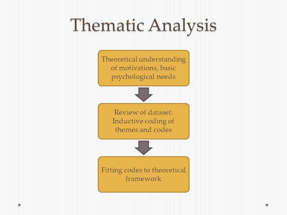 Thematic Analysis Theoretical understanding of motivations, basic psychological needs Review of dataset: Inductive coding of themes and codes Fitting codes to theoretical framework