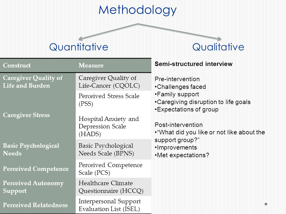 Methodology Quantitative Qualitative Semi-structured interview Pre-intervention Challenges faced Family support Caregiving disruption to life goals Expectations of group Post-intervention What did you like or not like about the support group? Improvements Met expectations.