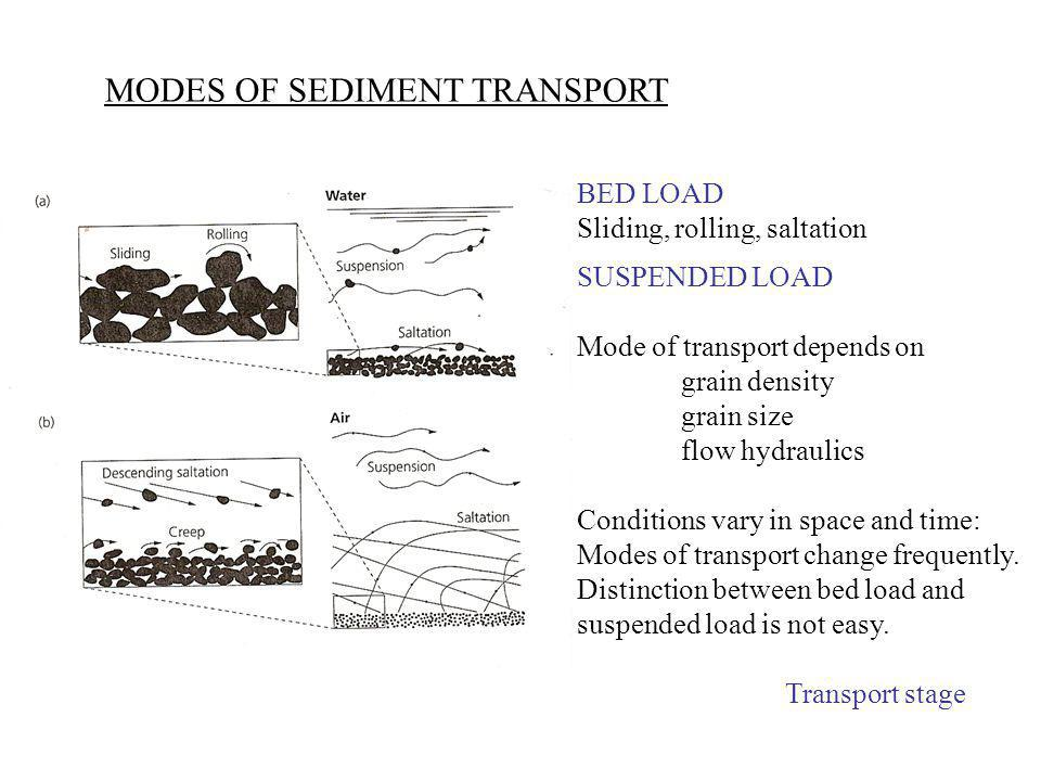 MODES OF SEDIMENT TRANSPORT BED LOAD Sliding, rolling, saltation SUSPENDED LOAD Mode of transport depends on grain density grain size flow hydraulics Conditions vary in space and time: Modes of transport change frequently.