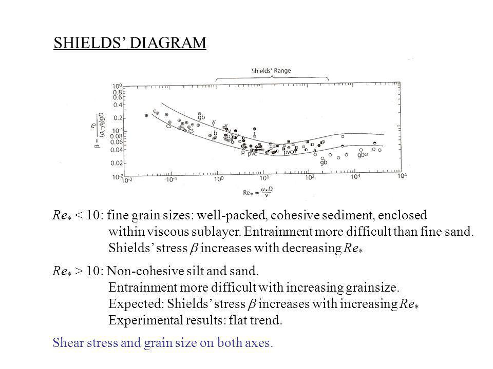 SHIELDS' DIAGRAM Re * < 10: fine grain sizes: well-packed, cohesive sediment, enclosed within viscous sublayer.