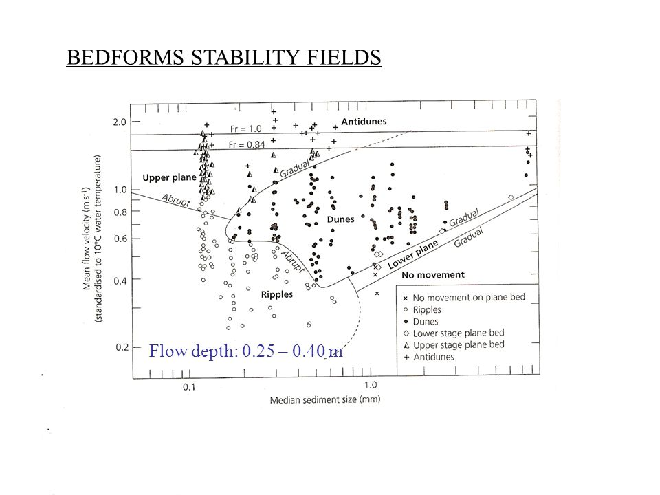 BEDFORMS STABILITY FIELDS Flow depth: 0.25 – 0.40 m