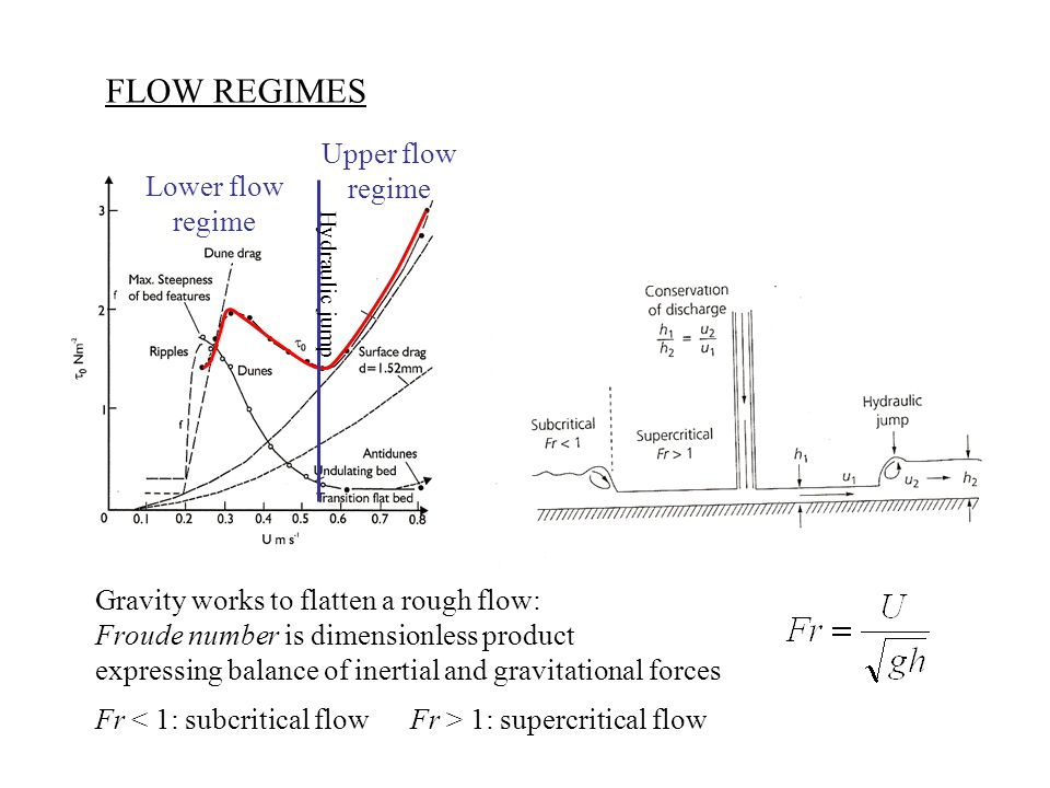 FLOW REGIMES Lower flow regime Upper flow regime Hydraulic jump Gravity works to flatten a rough flow: Froude number is dimensionless product expressing balance of inertial and gravitational forces Fr 1: supercritical flow