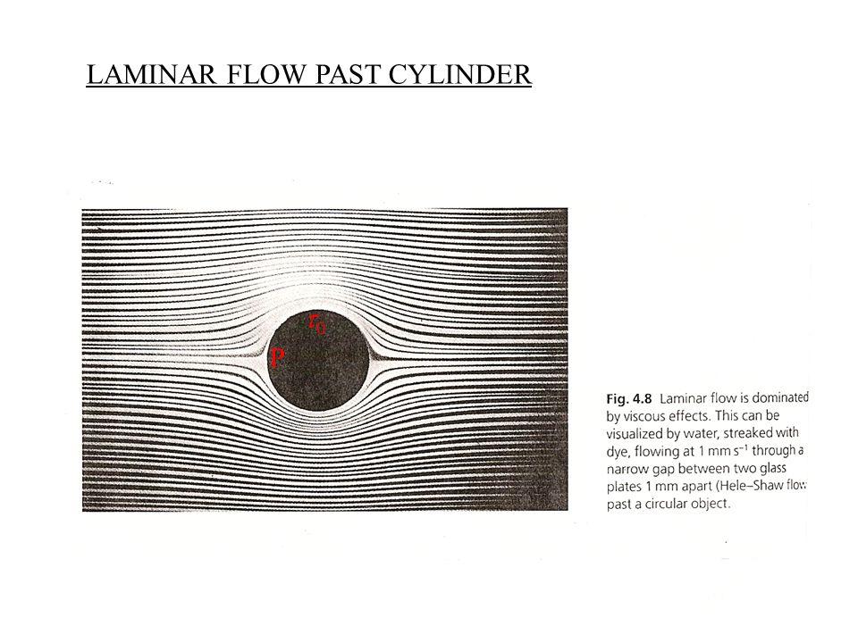 LAMINAR FLOW PAST CYLINDER P 00