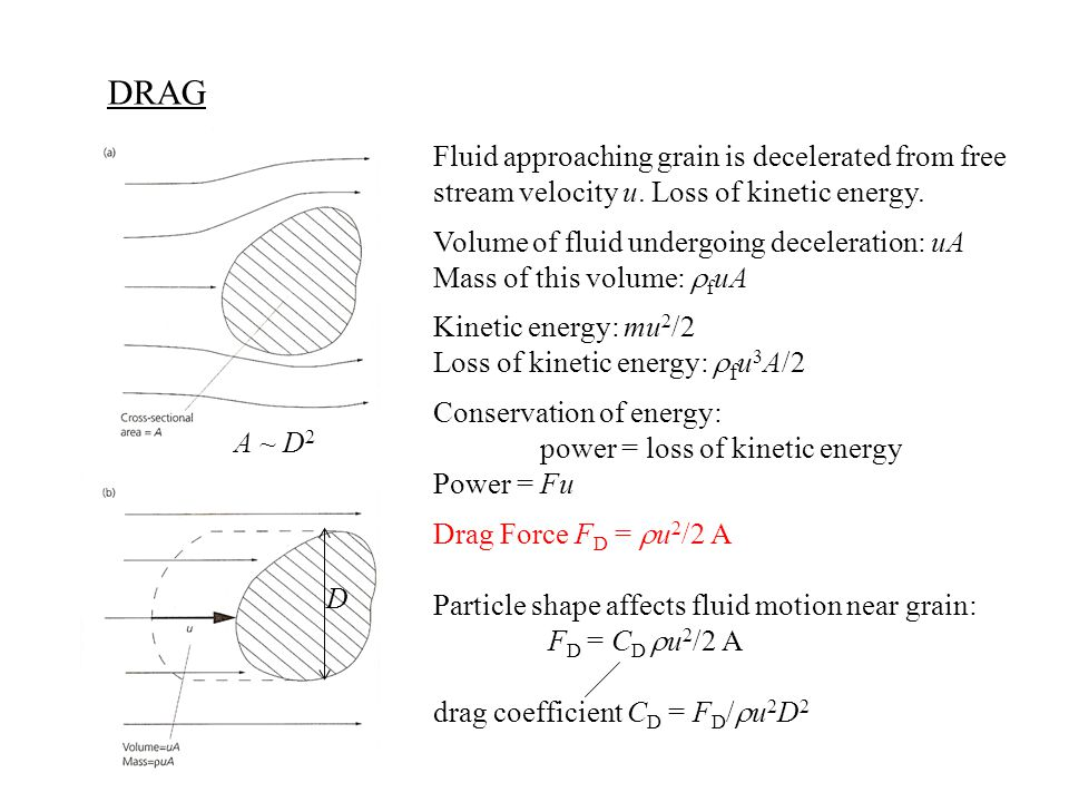 DRAG Fluid approaching grain is decelerated from free stream velocity u. Loss of kinetic energy. Volume of fluid undergoing deceleration: uA Mass of t