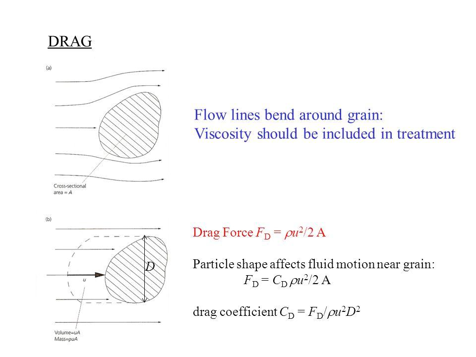 DRAG Drag Force F D =  u 2 /2 A Particle shape affects fluid motion near grain: F D = C D  u 2 /2 A drag coefficient C D = F D /  u 2 D 2 D Flow li