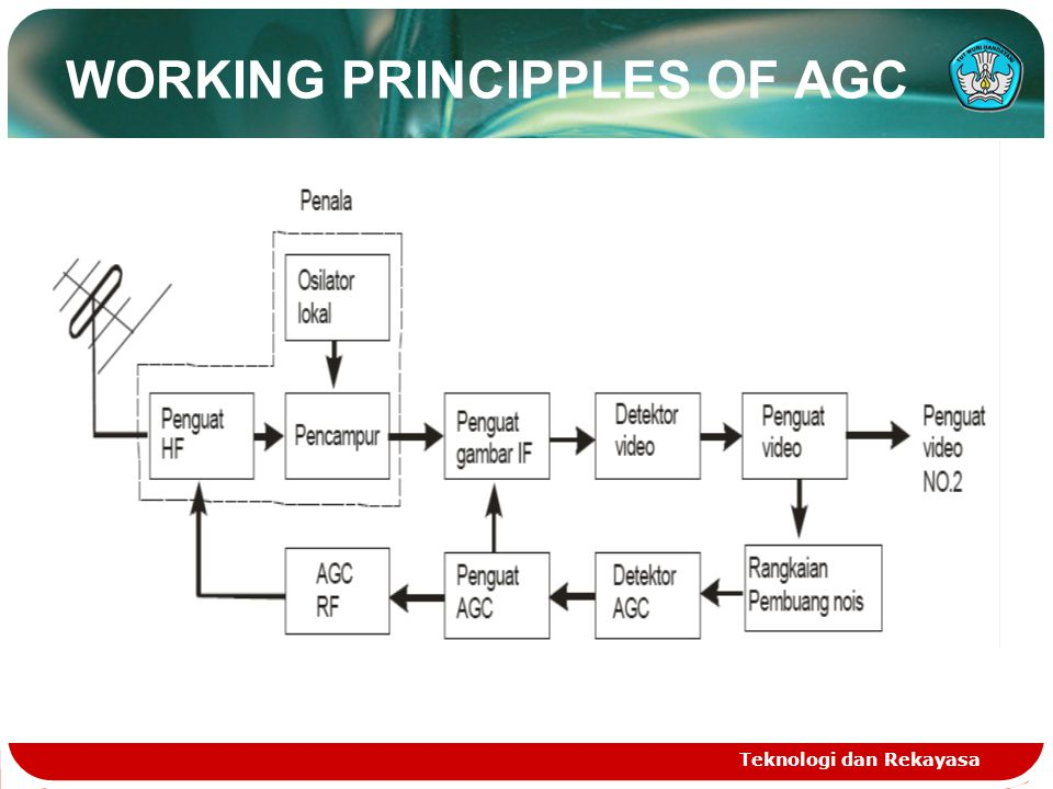 Teknologi dan Rekayasa WORKING PRINCIPPLES OF AGC