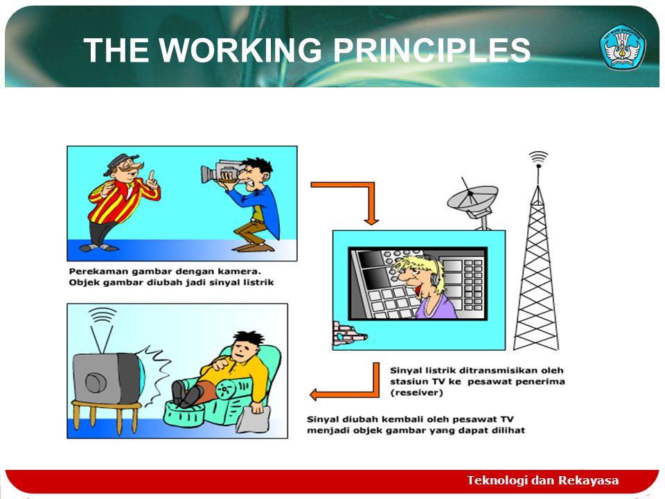 Teknologi dan Rekayasa THE WORKING PRINCIPLES