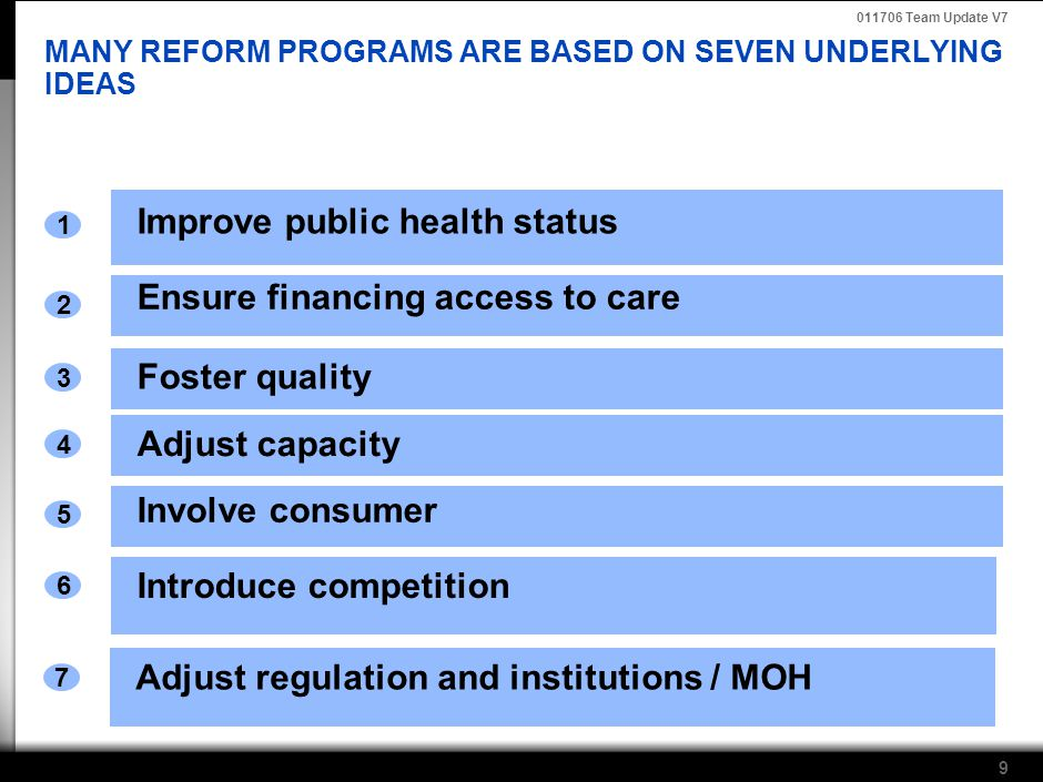 011706 Team Update V7 9 MANY REFORM PROGRAMS ARE BASED ON SEVEN UNDERLYING IDEAS Improve public health status 1 Ensure financing access to care 2 Foster quality 3 Adjust capacity 4 Involve consumer 5 Introduce competition 6 Adjust regulation and institutions / MOH 7