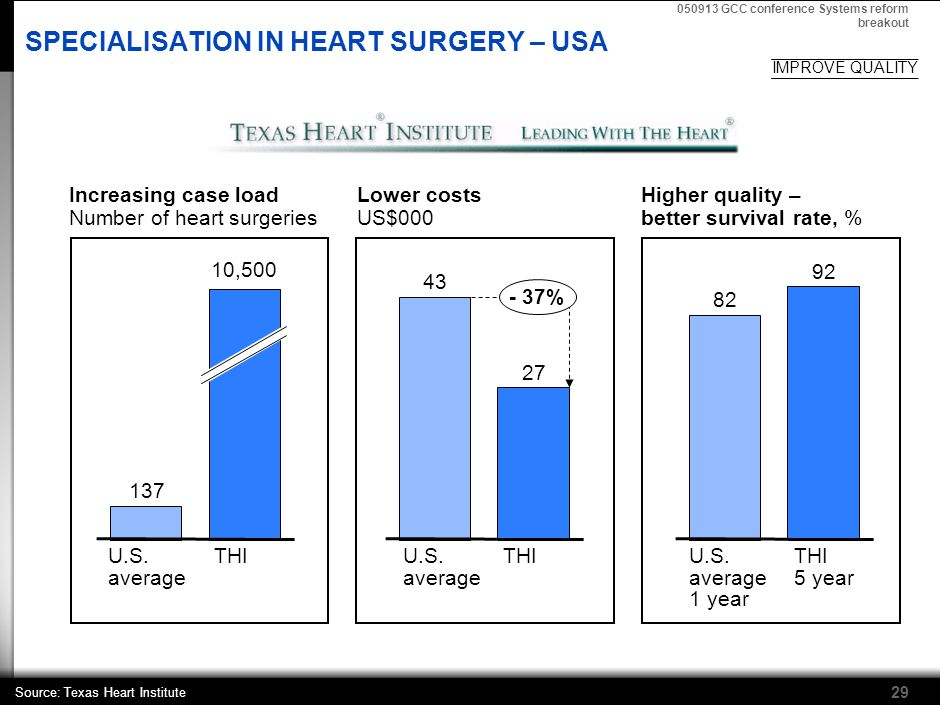 050913 GCC conference Systems reform breakout 29 Increasing case load Number of heart surgeries Lower costs US$000 43 27 THIU.S.