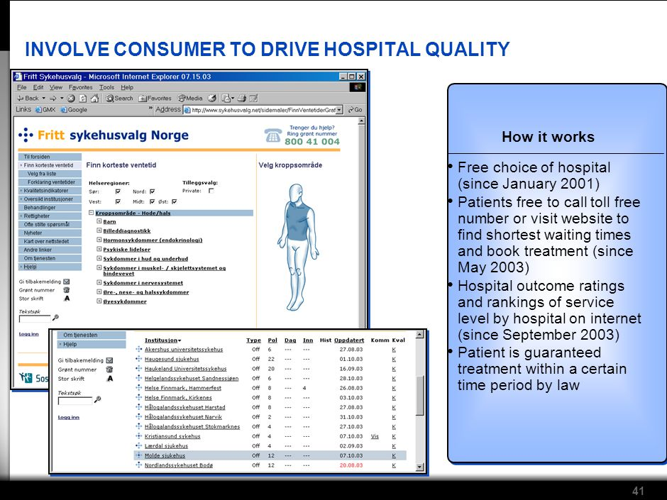 41 INVOLVE CONSUMER TO DRIVE HOSPITAL QUALITY How it works Free choice of hospital (since January 2001) Patients free to call toll free number or visit website to find shortest waiting times and book treatment (since May 2003) Hospital outcome ratings and rankings of service level by hospital on internet (since September 2003) Patient is guaranteed treatment within a certain time period by law Source:www.sykehusvalg.net; McKinsey