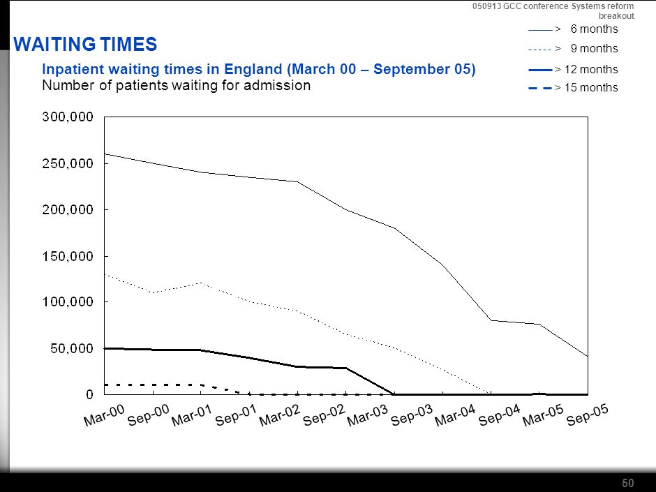 050913 GCC conference Systems reform breakout 50 Mar-00 Sep-00 Mar-01 Sep-01 Mar-02 Sep-02 Mar-03 Sep-03 Mar-04 Sep-04 Sep-05 Mar-05 WAITING TIMES Inpatient waiting times in England (March 00 – September 05) Number of patients waiting for admission > 6 months > 9 months > 12 months > 15 months