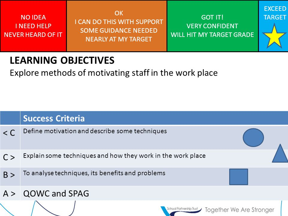 Write down 4 reasons why businesses spend money on motivating staff Title: Motivation Definition: A desire to complete a task, to meet the needs of the business.